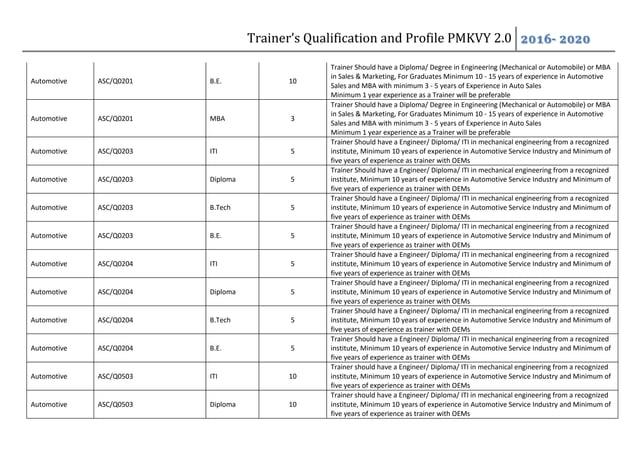 Trainer's Qualification and Profile PMKVY 2.0 2016- 2020 Automotive ASC/Q0201 B.E. 10 Trainer Should have a Diploma/ Degre...