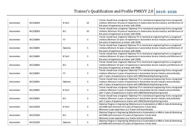 Trainer's Qualification and Profile PMKVY 2.0 2016- 2020 Automotive ASC/Q0503 B.Tech 10 Trainer should have a Engineer/ Di...