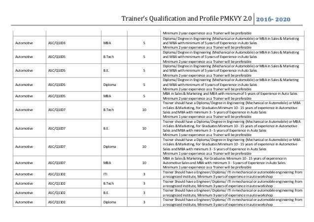 Trainer's Qualification and Profile PMKVY 2.0 2016- 2020 Minimum 2 year experience as a Trainer will be preferable Automot...