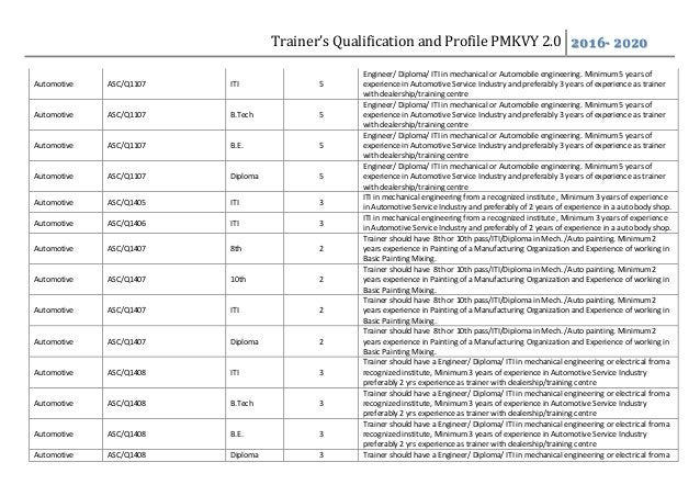 Trainer's Qualification and Profile PMKVY 2.0 2016- 2020 Automotive ASC/Q1107 ITI 5 Engineer/ Diploma/ ITI in mechanical o...