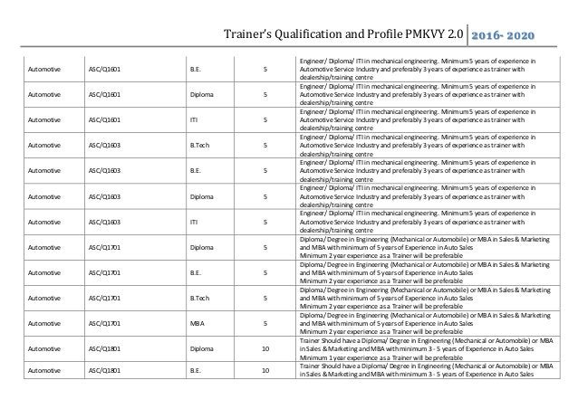 Trainer's Qualification and Profile PMKVY 2.0 2016- 2020 Automotive ASC/Q1601 B.E. 5 Engineer/ Diploma/ ITI in mechanical ...