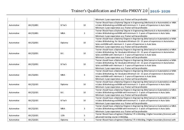 Trainer's Qualification and Profile PMKVY 2.0 2016- 2020 Minimum 1 year experience as a Trainer will be preferable Automot...