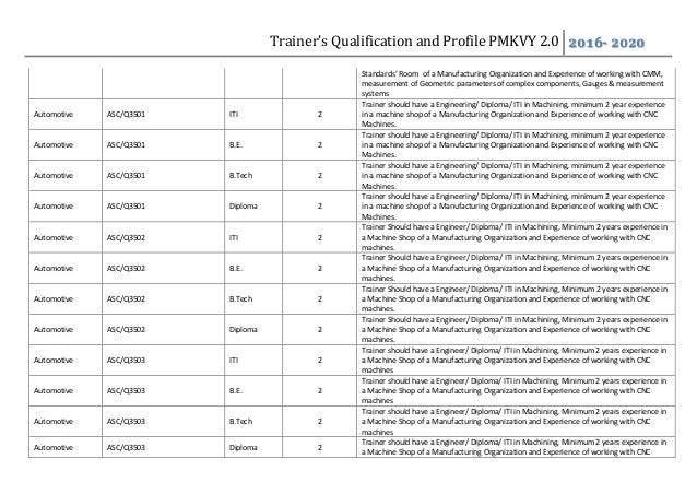 Trainer's Qualification and Profile PMKVY 2.0 2016- 2020 Standards' Room of a Manufacturing Organization and Experience of...