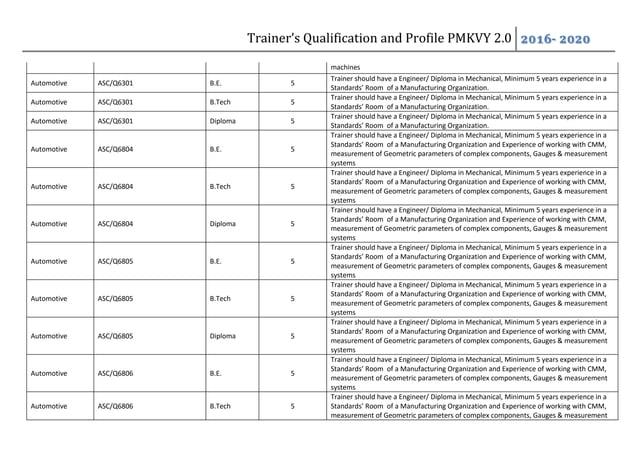 Trainer's Qualification and Profile PMKVY 2.0 2016- 2020 machines Automotive ASC/Q6301 B.E. 5 Trainer should have a Engine...
