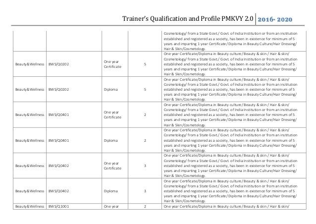 Trainer's Qualification and Profile PMKVY 2.0 2016- 2020 Cosmetology/ from a State Govt./ Govt. of India Institution or fr...