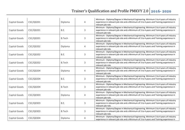 Trainer's Qualification and Profile PMKVY 2.0 2016- 2020 Capital Goods CSC/Q0201 Diploma 4 Minimum - Diploma/Degree in Mec...