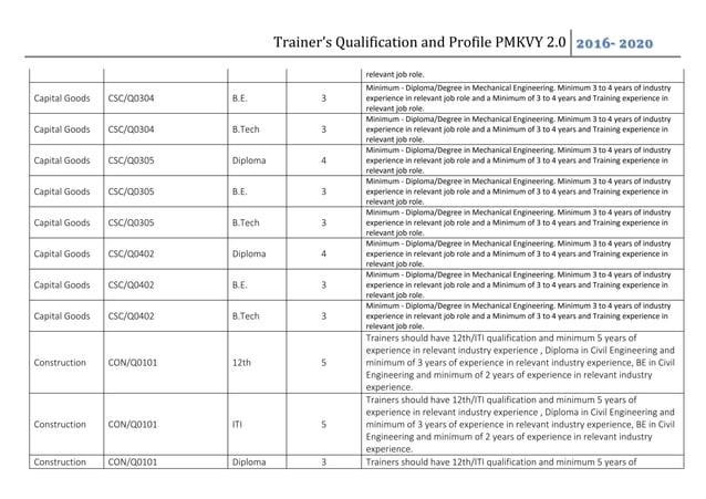Trainer's Qualification and Profile PMKVY 2.0 2016- 2020 relevant job role. Capital Goods CSC/Q0304 B.E. 3 Minimum - Diplo...