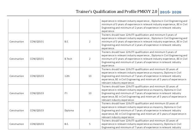 Trainer's Qualification and Profile PMKVY 2.0 2016- 2020 experience in relevant industry experience , Diploma in Civil Eng...