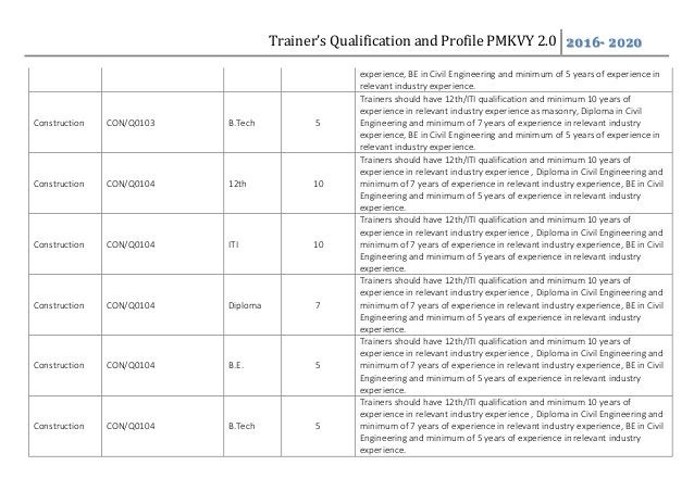 Trainer's Qualification and Profile PMKVY 2.0 2016- 2020 experience, BE in Civil Engineering and minimum of 5 years of exp...