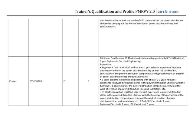 Trainers profile and qualification PMKVY 2.0 - SUNAINA SAMRIDDHI FOUNDATION