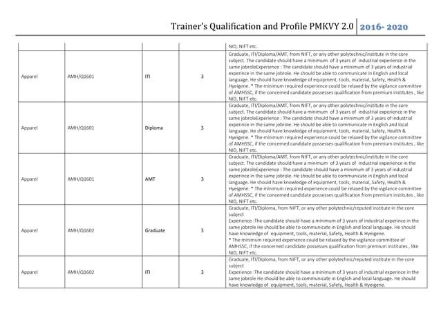 Trainer's Qualification and Profile PMKVY 2.0 2016- 2020 NID, NIFT etc. Apparel AMH/Q1601 ITI 3 Graduate, ITI/Diploma/AMT,...
