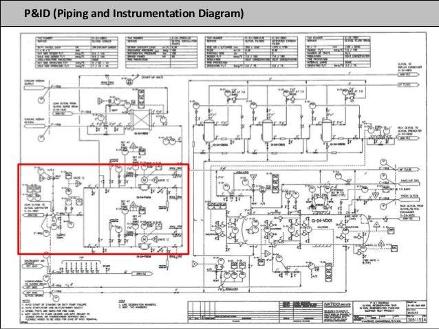process plant design fundementals P&ID Symbols PDF process flow diagram and p id