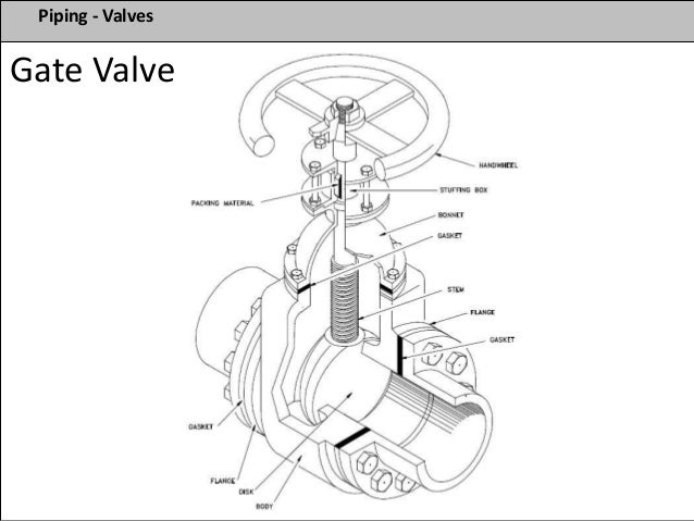 schematic pipe valve gate