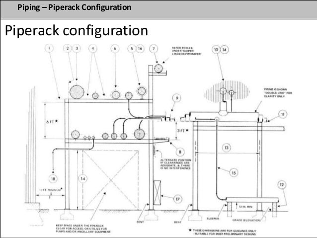 Process Plant design fundementals