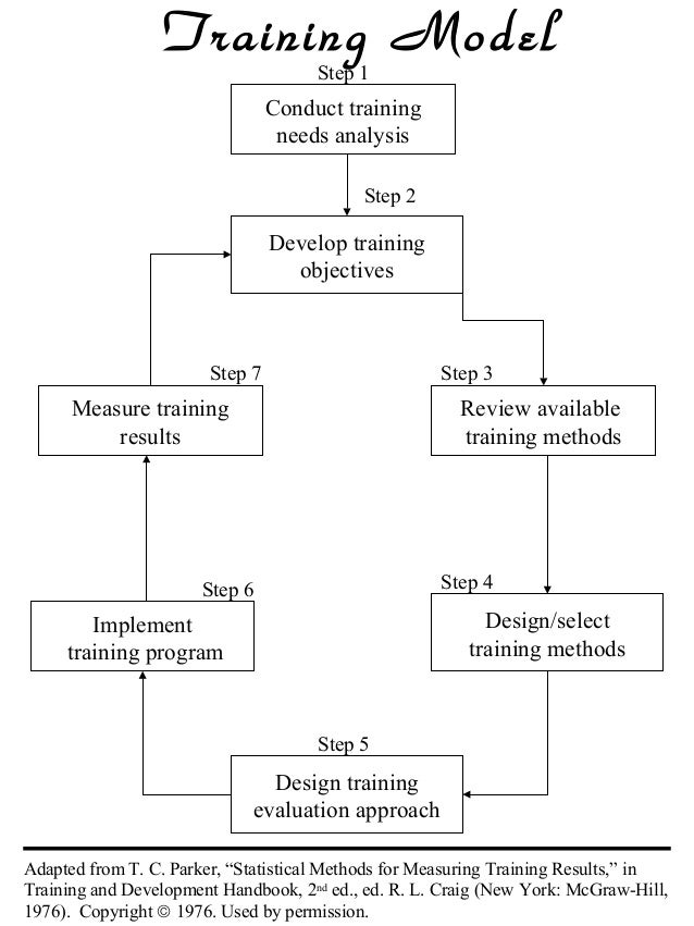 Training Model Step 1  Conduct training needs analysis Step 2  Develop training objectives  Step 7  Step 3  Measure traini...