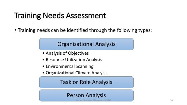 hr project on training needs analysis Whenever new training programs are conducted, there needs to be an assessment of the training needs assessment of the training needs is.