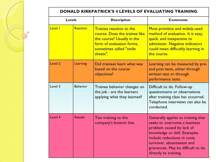 ... 26. DONALD KIRKPATRICKu0027S 4 LEVELS OF EVALUATING TRAINING ...
