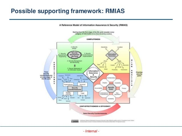 - Internal - Possible supporting framework: RMIAS