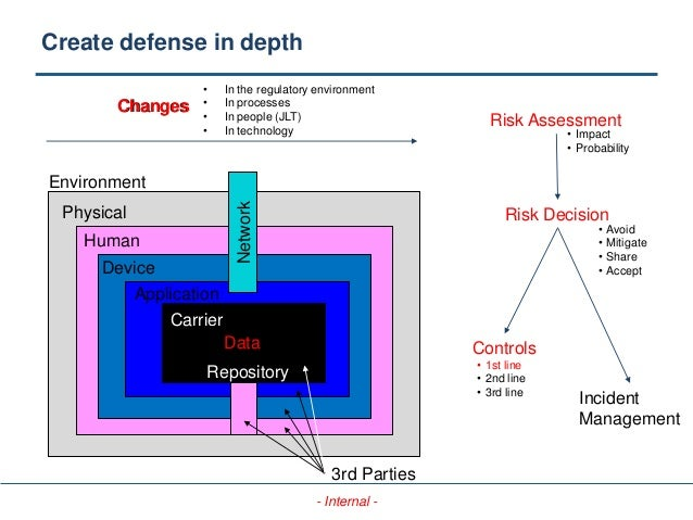 - Internal - Environment Physical Human Device Application Repository Carrier Create defense in depth Risk Assessment Risk...