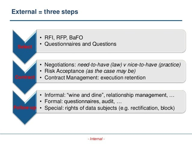 - Internal - External = three steps Select • RFI, RFP, BaFO • Questionnaires and Questions Contract • Negotiations: need-t...