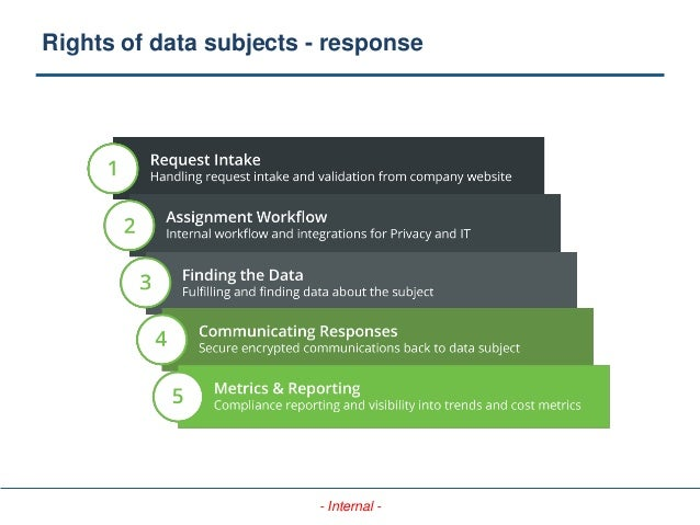 - Internal - Rights of data subjects - response