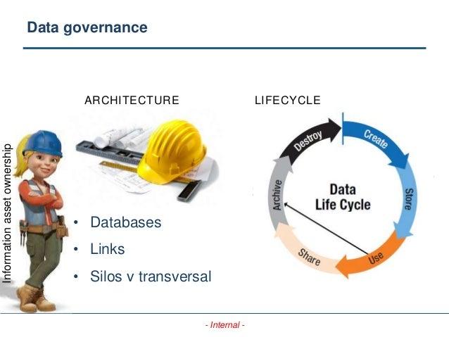 - Internal - ARCHITECTURE LIFECYCLE • Databases • Links • Silos v transversal Informationassetownership Data governance