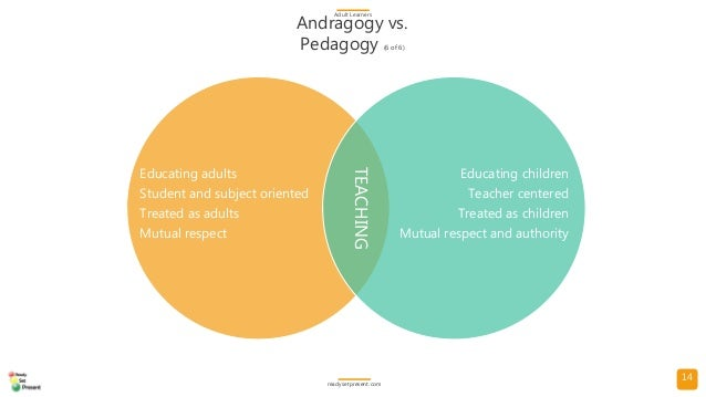 14 Andragogy vs. Pedagogy (6 of 6) Adult Learners readysetpresent.com Educating adults Student and subject oriented Treate...