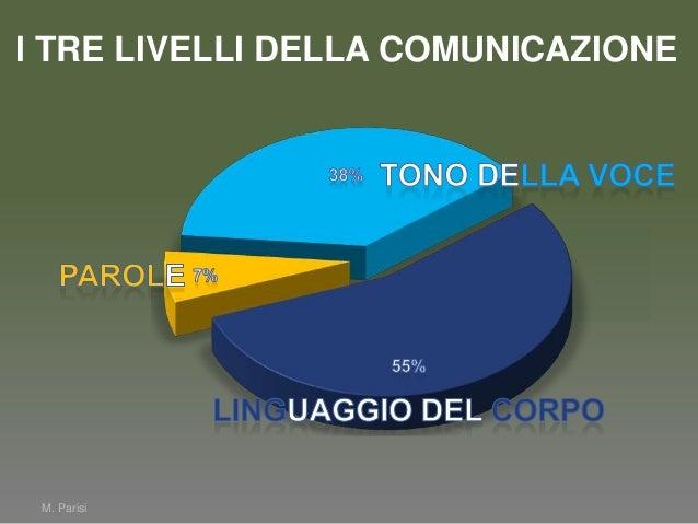 M. ParisiI TRE LIVELLI DELLA COMUNICAZIONE