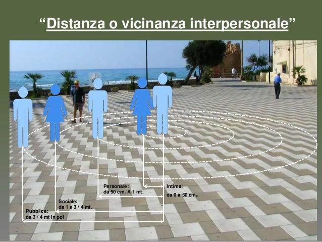 """Personale:da 50 cm. A 1 mt.Intima:da 0 a 50 cm.Sociale:da 1 a 3 / 4 mt.Pubblica:da 3 / 4 mt in poi""""Distanza o vicinanza in..."""