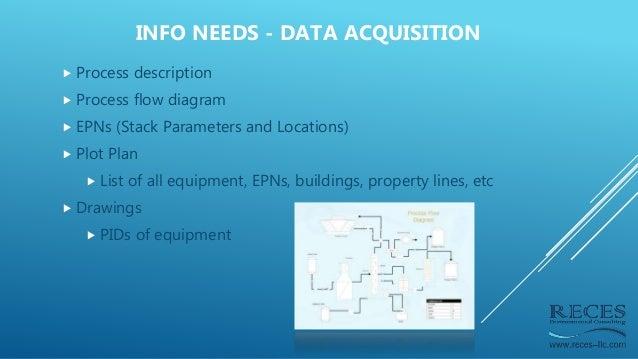  Process description  Process flow diagram  EPNs (Stack Parameters and Locations)  Plot Plan  List of all equipment, ...