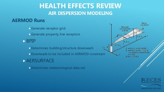 AERMOD Runs Generate receptor grid Generate property line receptors BPIP Determines building/structure downwash Downw...