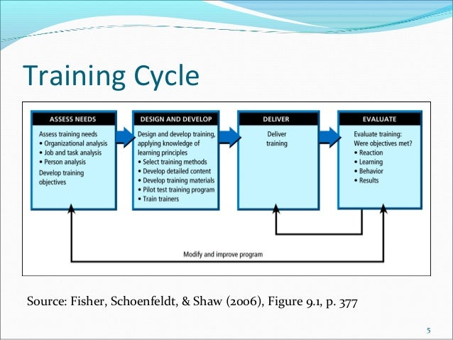 Training Cycle