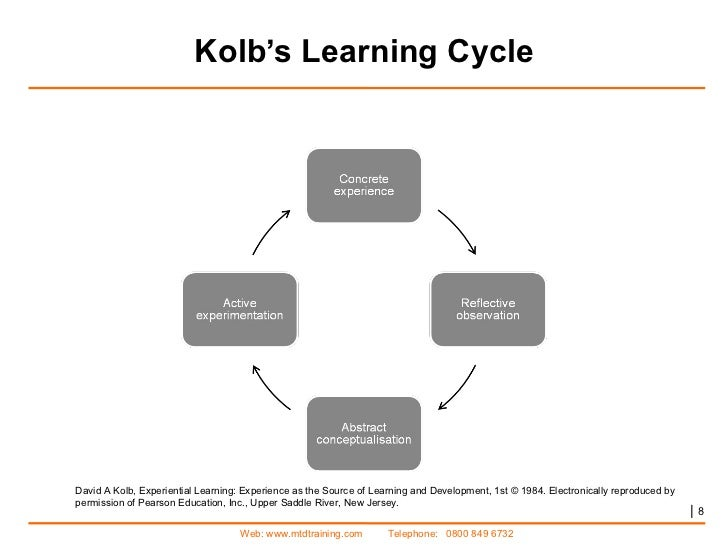 systematic training cycle Anytime you participate in a training program, whether it is in a virtual or a traditional classroom, whether it was off-the-shelf or developed from scratch, whether.