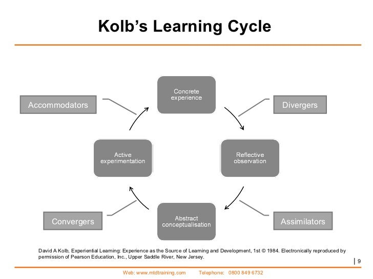 the kolb learning cycle Abstract the kolb model describes an entire learning cycle where students are  provided four learning experiences as is shown in figure 1 finite element (fe).