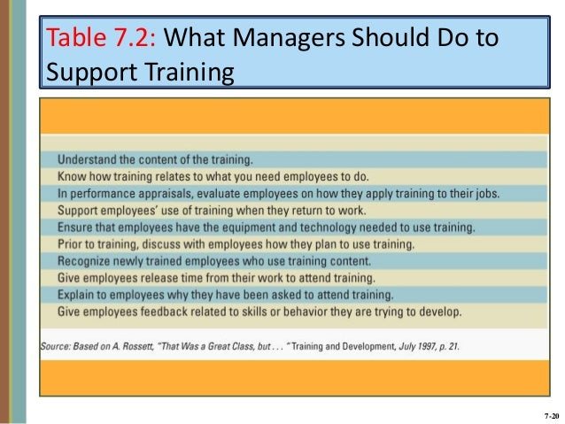 7-20 Table 7.2: What Managers Should Do to Support Training ...