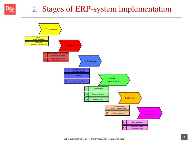 erp design issues Erp implementation plan 1 discovery and planning  there will be initial meetings and documentation developed as the team works to identify current issues and potential solutions an important part of this phase is constructing the project plan, which will serve as a guide throughout the rest of the project  in the erp design phase, the.