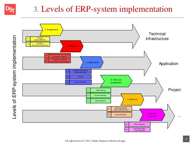 csf for erp implementation As more and more enterprises move from functional to process-based it infrastructure, erp system becomes one of today's most widely used it solutions in many large enterprises.