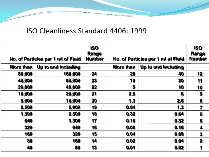 What Is the ISO Cleanliness Code