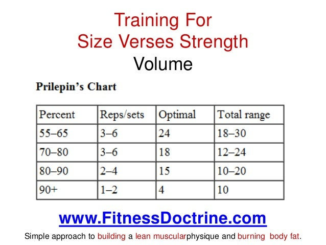 What is the difference when training for size strength or power