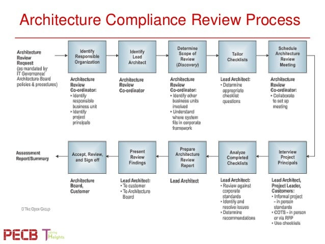 Pecb webinar aligning itil iso 20000 service design and for Design review process template