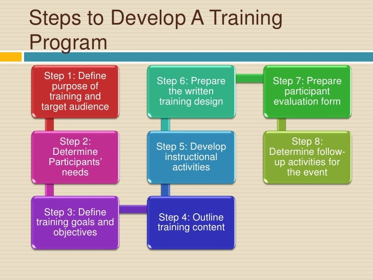 developing a training program The goal of these studies are to examine how effective a variety of training  of  effective training paradigms and the development of home training programs.