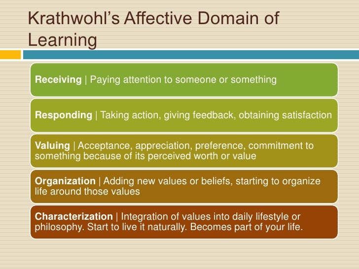 Bloom's Taxonomy: The Affective Domain