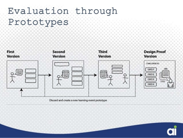 The design blueprint for creating performance driven learning blueprint principle 4 define quality malvernweather Image collections
