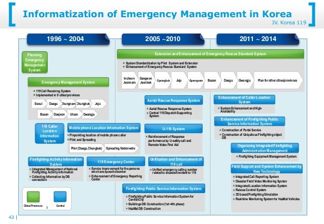 Training Material Emergency Management System Trend 20130429