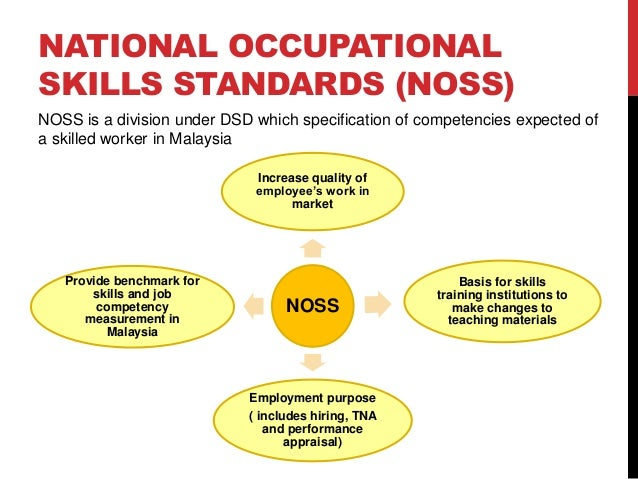 national occupational standards National occupational standards of aerospace and aviation sector skill council (aassc), out come oriented, performance, qp nos, aerospace, aviation.