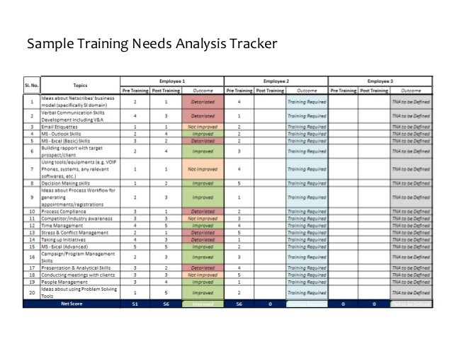 Sample Needs Analysis  Sample Training Needs Analysis Tracker