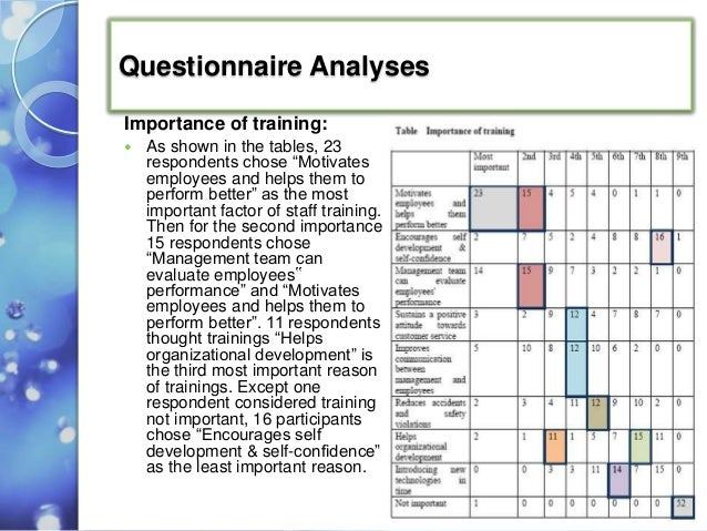 training need assessment in a 5star ho
