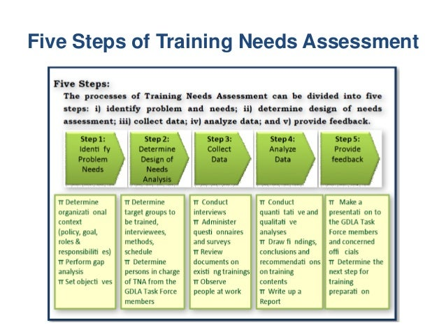 Training Need Assessment Results the results of the needs assessment allows the training manager to set the training. training need assessment