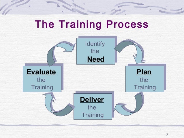 Benefits of Training Needs Assessment