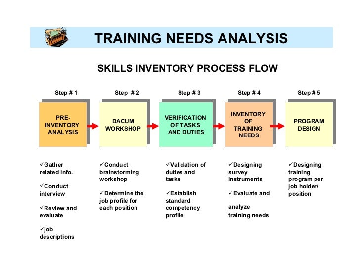 An analysis of the topic of the synergy productivity training